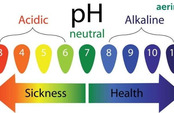 What Is pH Balance and importance of pH Balance